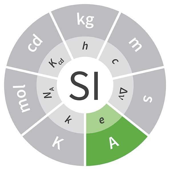 Imagen de la unidad ampere, cuyo símbolo es A