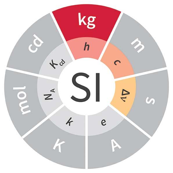 Imagen de la unidad kilogramo, cuyo símbolo es kg