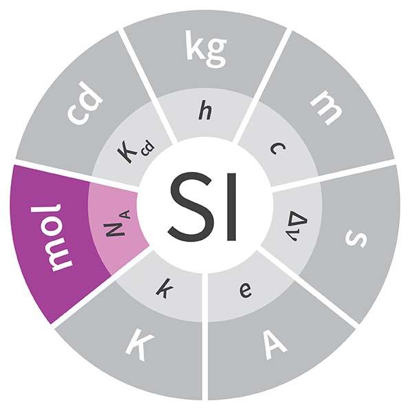 Imagen de la unidad mol, cuyo símbolo es mol